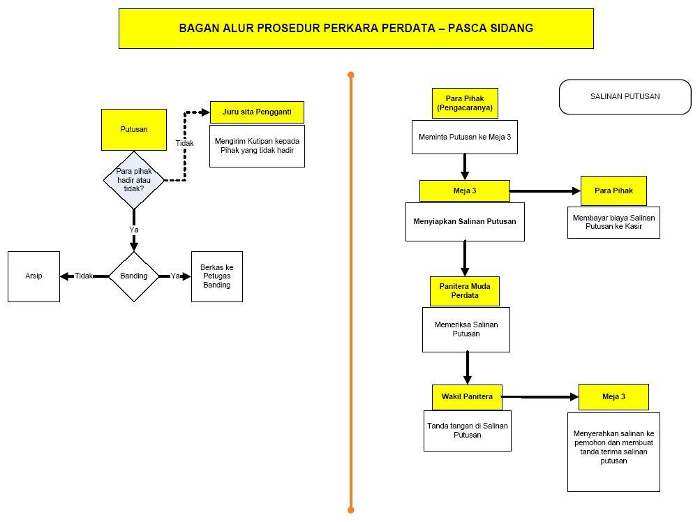http://pn-pati.go.id/images/profil/prosedur/perkara_perdata_04%20pasca%20sidang.jpg
